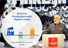 भारतीय अर्थव्यवस्था की तेज हुई रफ्तार