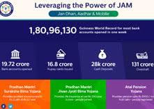 जनता को मिली JAM की ताकत: जन धन, आधार और मोबाइल