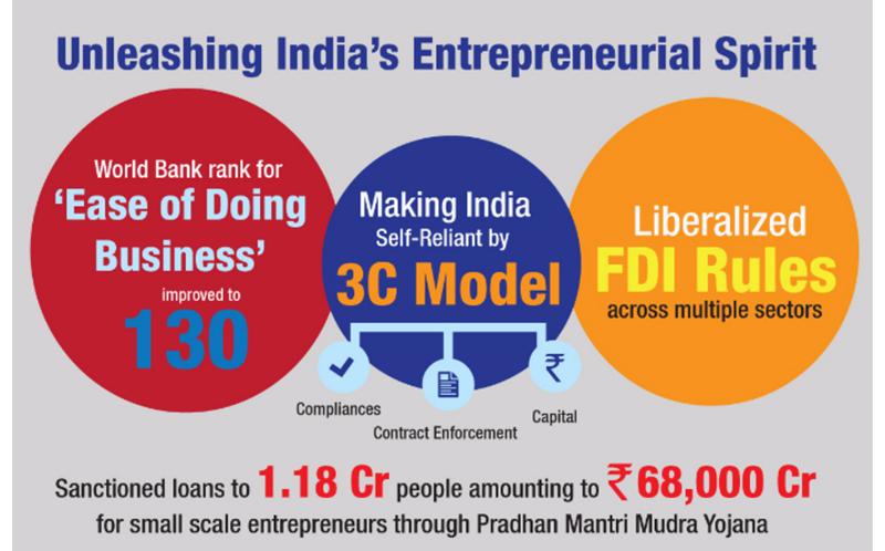 Unleashing India's Entrepreneurial Energy