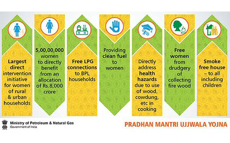 ... LPG connections to Women from BPL Households | Prime Minister of India
