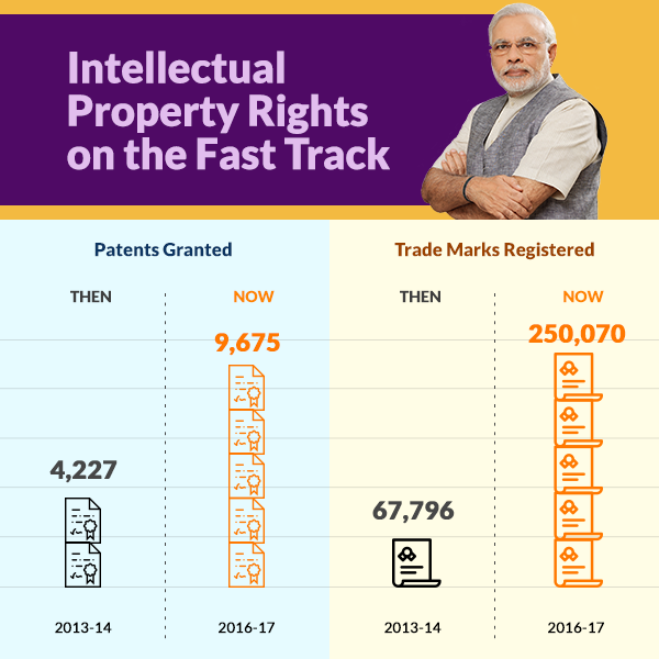 Intellectual Property Law: Prime Minister Of India